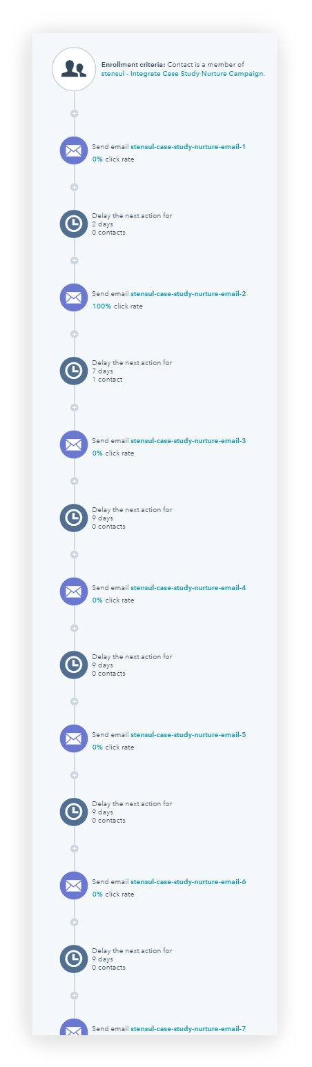 Workflow Example in Hubspot